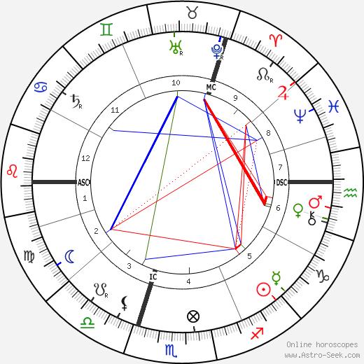 Джозеф Джон Томсон J J Thomson день рождения гороскоп, J J Thomson Натальная карта онлайн