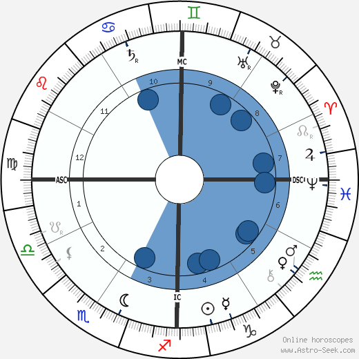 James Buchanan Duke wikipedia, horoscope, astrology, instagram