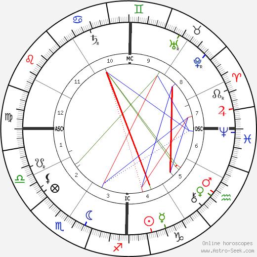 James Buchanan Duke birth chart, James Buchanan Duke astro natal horoscope, astrology