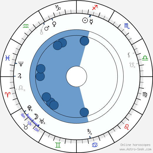Jan Zelenka wikipedia, horoscope, astrology, instagram