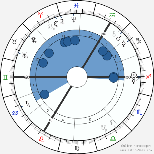 Walther Von Dyck wikipedia, horoscope, astrology, instagram
