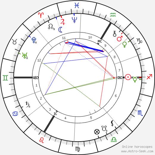 Walther Von Dyck astro natal birth chart, Walther Von Dyck horoscope, astrology