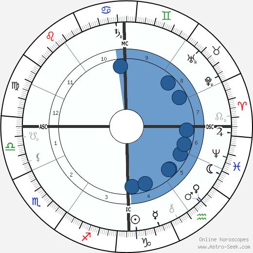 Wojciech Kossak wikipedia, horoscope, astrology, instagram