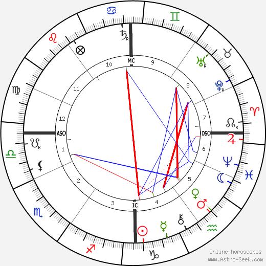 Wojciech Kossak astro natal birth chart, Wojciech Kossak horoscope, astrology