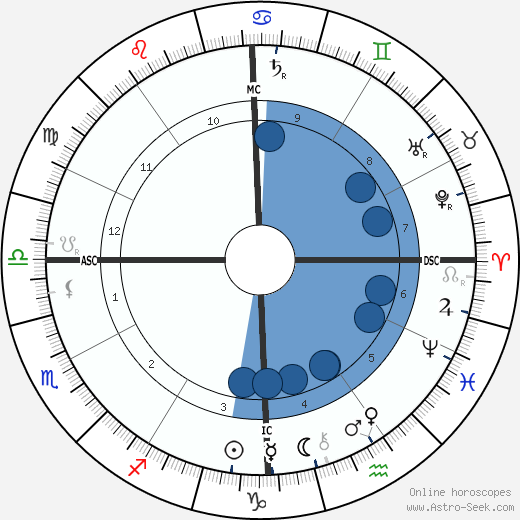 Woodrow Wilson wikipedia, horoscope, astrology, instagram