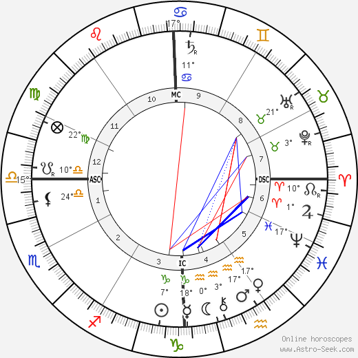 Woodrow Wilson birth chart, biography, wikipedia 2019, 2020