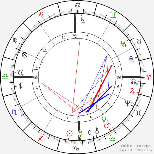 Woodrow Wilson astro natal birth chart, Woodrow Wilson horoscope, astrology