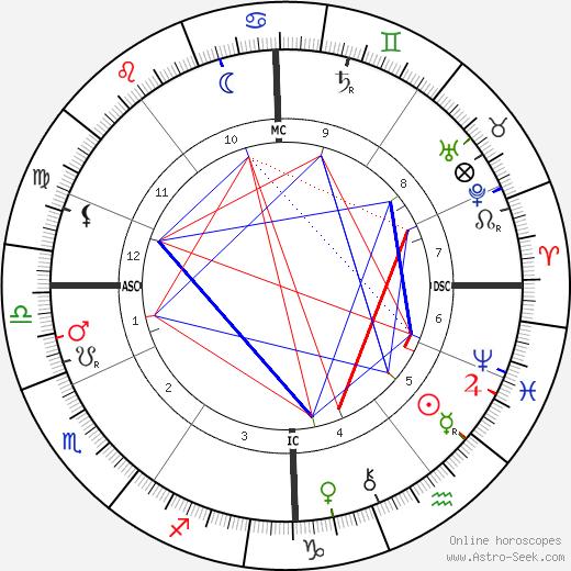 Aine Rosny tema natale, oroscopo, Aine Rosny oroscopi gratuiti, astrologia
