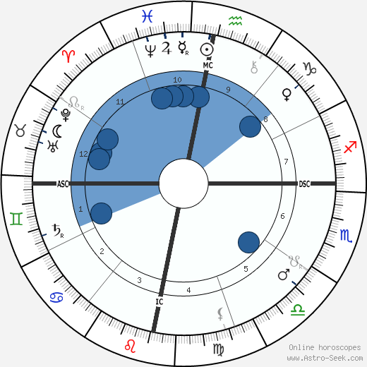Bangalore S. Rao wikipedia, horoscope, astrology, instagram