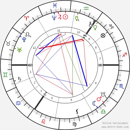 Hendrik Berlage astro natal birth chart, Hendrik Berlage horoscope, astrology