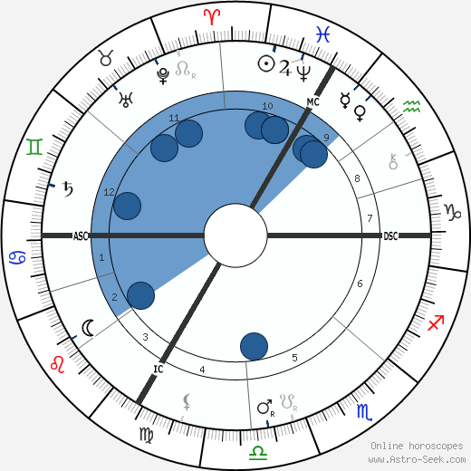 Antoine Louis Beclere wikipedia, horoscope, astrology, instagram
