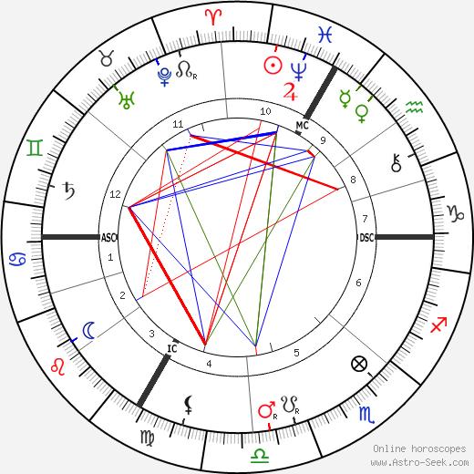 Antoine Louis Beclere tema natale, oroscopo, Antoine Louis Beclere oroscopi gratuiti, astrologia