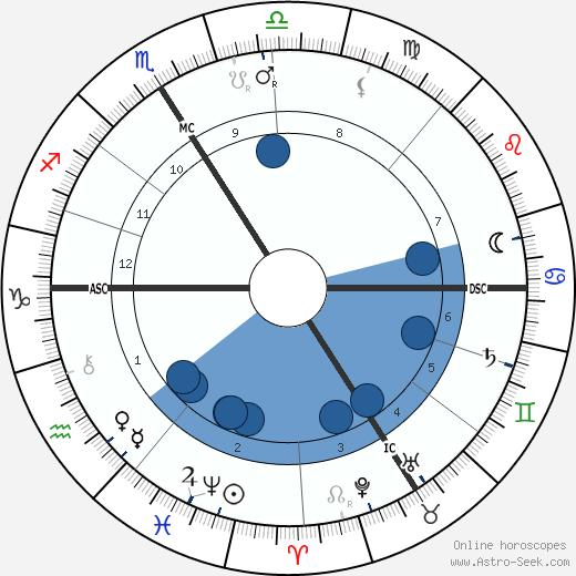 Napoléon IV Bonaparte wikipedia, horoscope, astrology, instagram