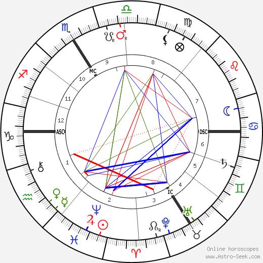 Napoléon IV Bonaparte tema natale, oroscopo, Napoléon IV Bonaparte oroscopi gratuiti, astrologia