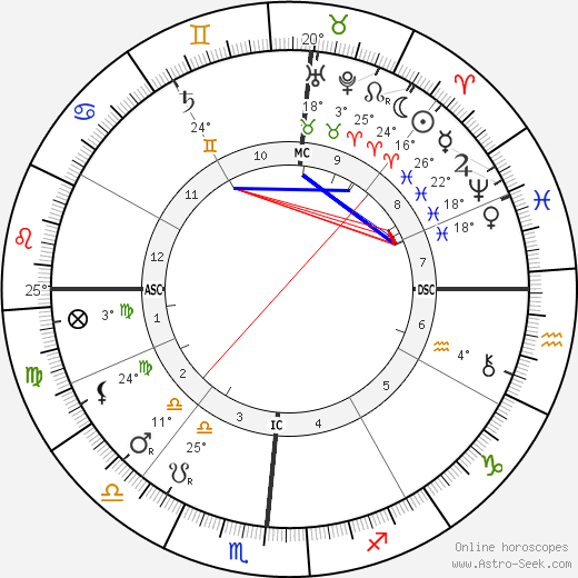 Booker T. Washington birth chart, biography, wikipedia 2019, 2020