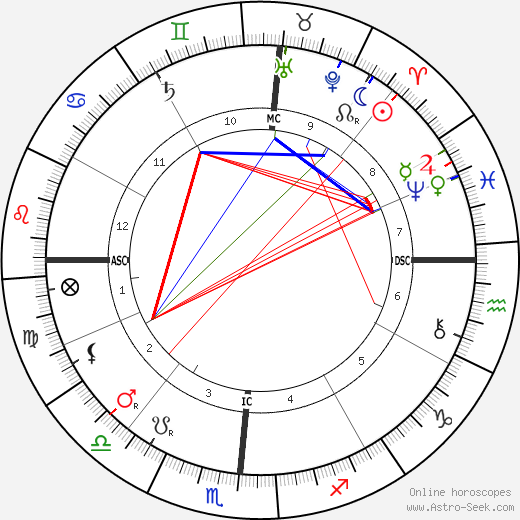 Booker T. Washington birth chart, Booker T. Washington astro natal horoscope, astrology