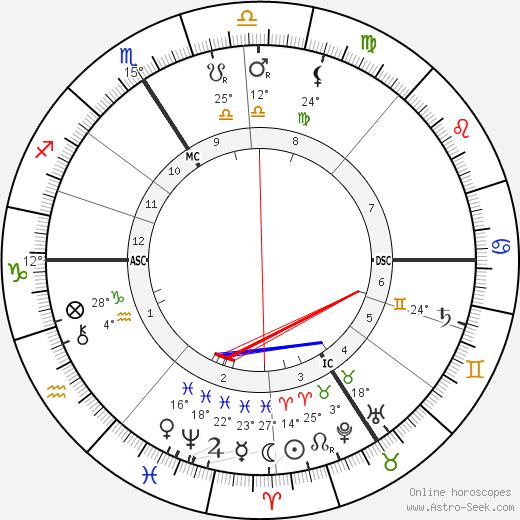 Karl Beck birth chart, biography, wikipedia 2018, 2019