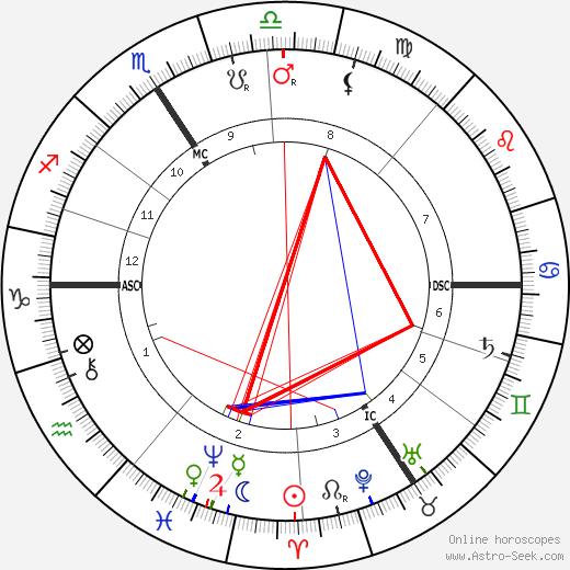 Karl Beck astro natal birth chart, Karl Beck horoscope, astrology