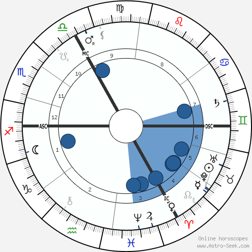 Philippe Pétain horoscope, astrology, sign, zodiac, date of birth, instagram