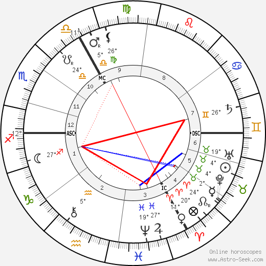 Philippe Pétain birth chart, biography, wikipedia 2018, 2019