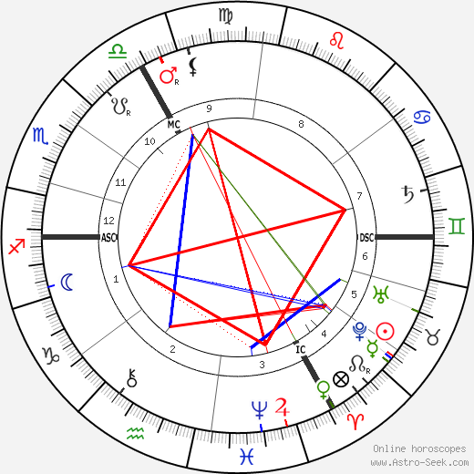 Philippe Pétain astro natal birth chart, Philippe Pétain horoscope, astrology