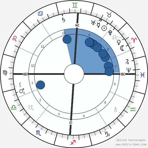 Baron Rene Maizeroy wikipedia, horoscope, astrology, instagram