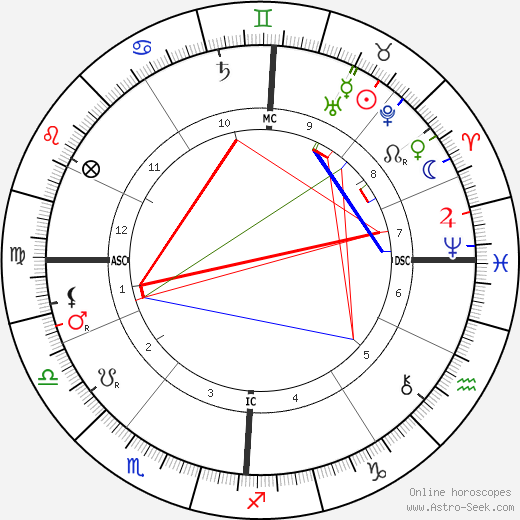 Baron Rene Maizeroy день рождения гороскоп, Baron Rene Maizeroy Натальная карта онлайн