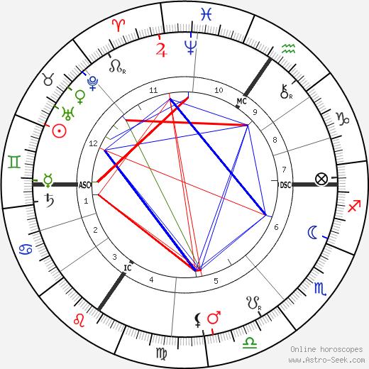 Анри Кросс Henri Edmond Cross день рождения гороскоп, Henri Edmond Cross Натальная карта онлайн