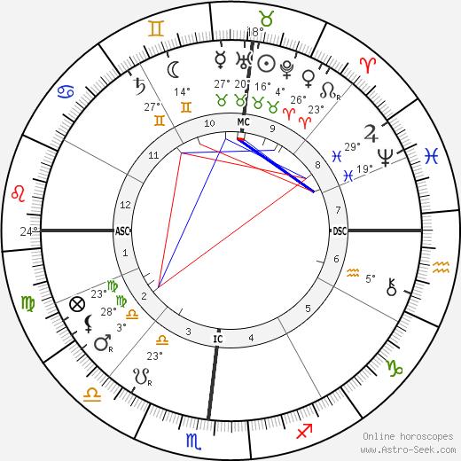 Robert Edwin Peary birth chart, biography, wikipedia 2020, 2021