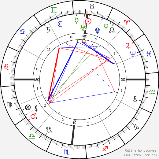Robert Edwin Peary astro natal birth chart, Robert Edwin Peary horoscope, astrology