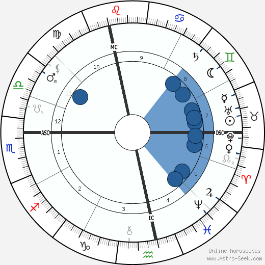 Sigmund Freud wikipedia, horoscope, astrology, instagram