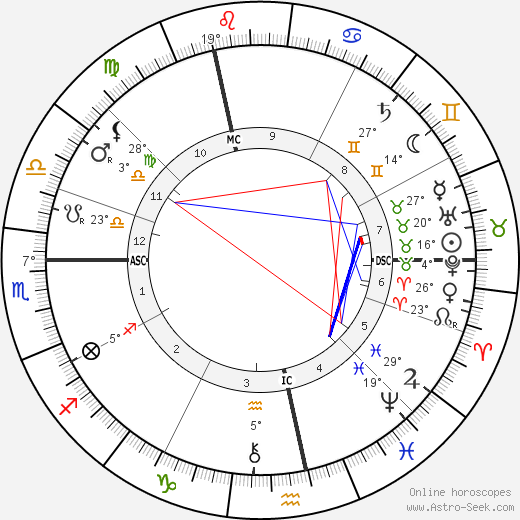 Sigmund Freud birth chart, biography, wikipedia 2020, 2021