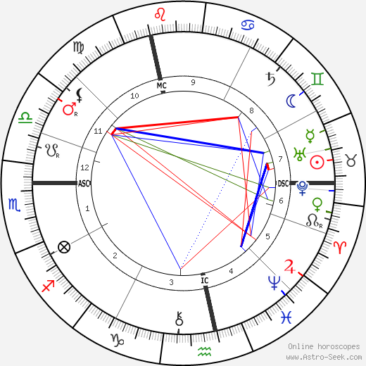 Sigmund Freud birth chart, Sigmund Freud astro natal horoscope, astrology