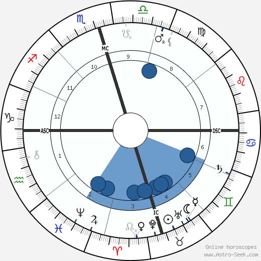 Walter E. Shaw wikipedia, horoscope, astrology, instagram