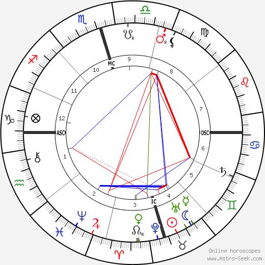 Walter E. Shaw birth chart, Walter E. Shaw astro natal horoscope, astrology