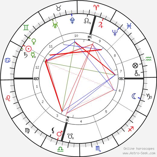 Elbert Hubbard день рождения гороскоп, Elbert Hubbard Натальная карта онлайн