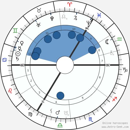H. Rider Haggard wikipedia, horoscope, astrology, instagram