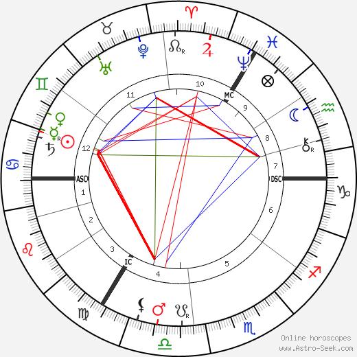 H. Rider Haggard tema natale, oroscopo, H. Rider Haggard oroscopi gratuiti, astrologia