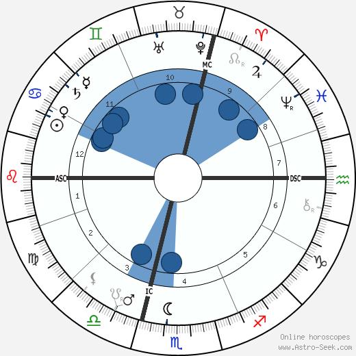 Archduchess Gisela of Austria wikipedia, horoscope, astrology, instagram