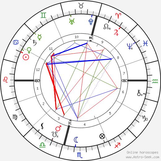 Гизела Австрийская Archduchess Gisela of Austria день рождения гороскоп, Archduchess Gisela of Austria Натальная карта онлайн
