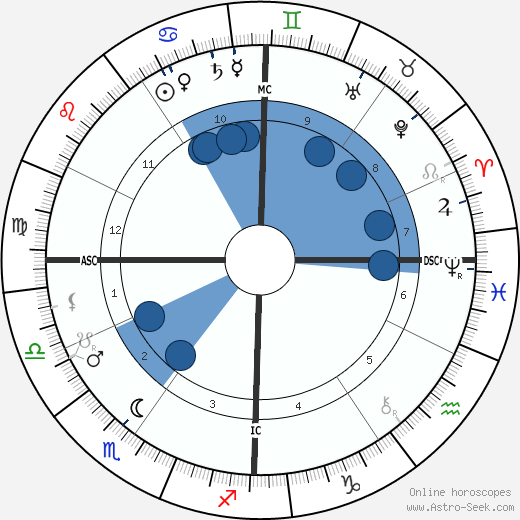 Ernesto Schiaparelli wikipedia, horoscope, astrology, instagram