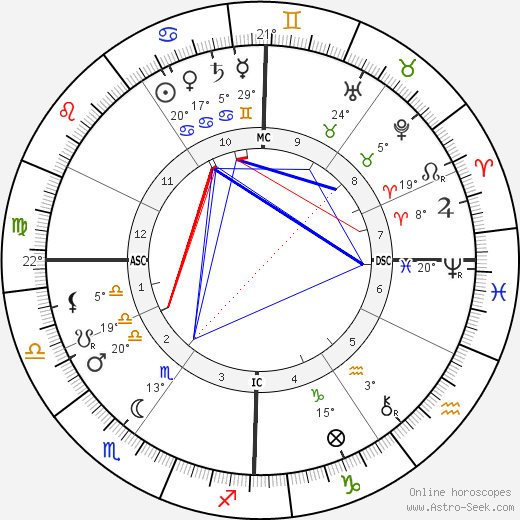 Ernesto Schiaparelli birth chart, biography, wikipedia 2018, 2019