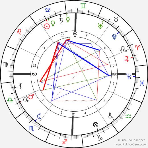 Ernesto Schiaparelli birth chart, Ernesto Schiaparelli astro natal horoscope, astrology