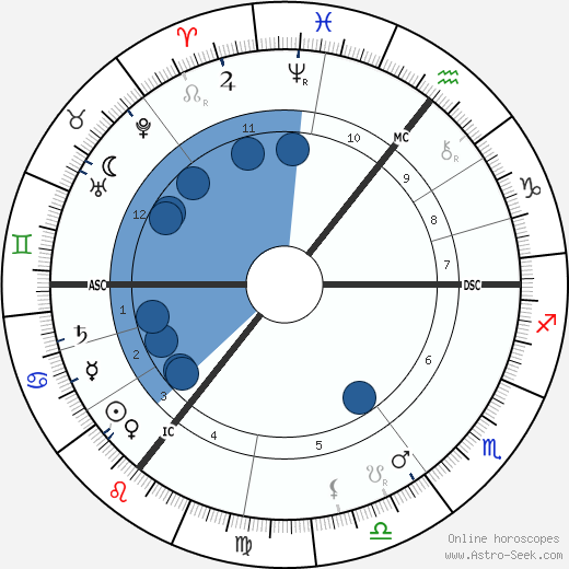 George Bernard Shaw wikipedia, horoscope, astrology, instagram