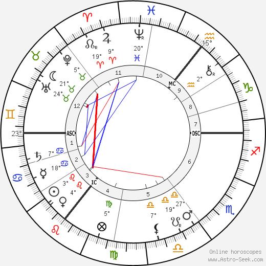George Bernard Shaw birth chart, biography, wikipedia 2018, 2019