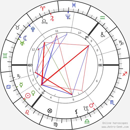 George Bernard Shaw astro natal birth chart, George Bernard Shaw horoscope, astrology