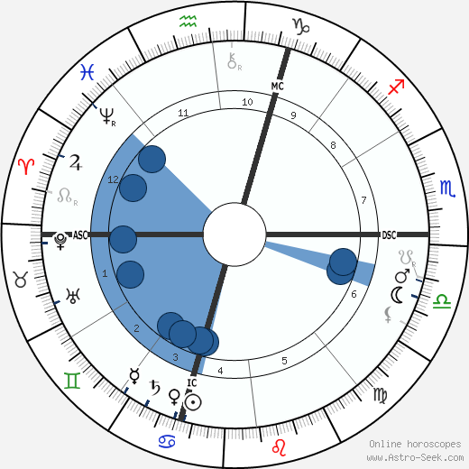 Nikola Tesla wikipedia, horoscope, astrology, instagram