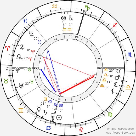 Nikola Tesla birth chart, biography, wikipedia 2019, 2020