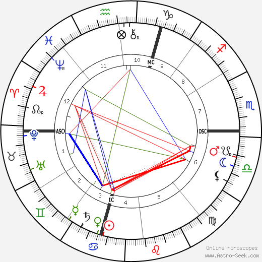 Nikola Tesla Astro Birth Chart Horoscope Date Of Birth