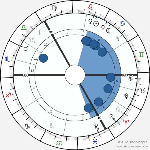 Richard Burdon Haldane wikipedia, horoscope, astrology, instagram